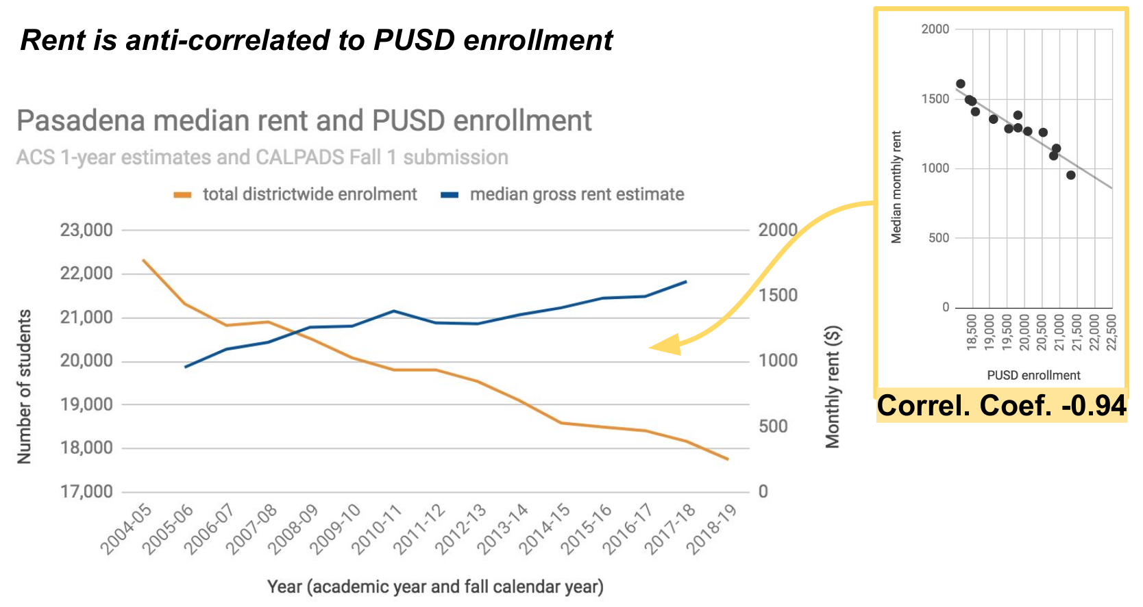 PUSD enrollement decrease
