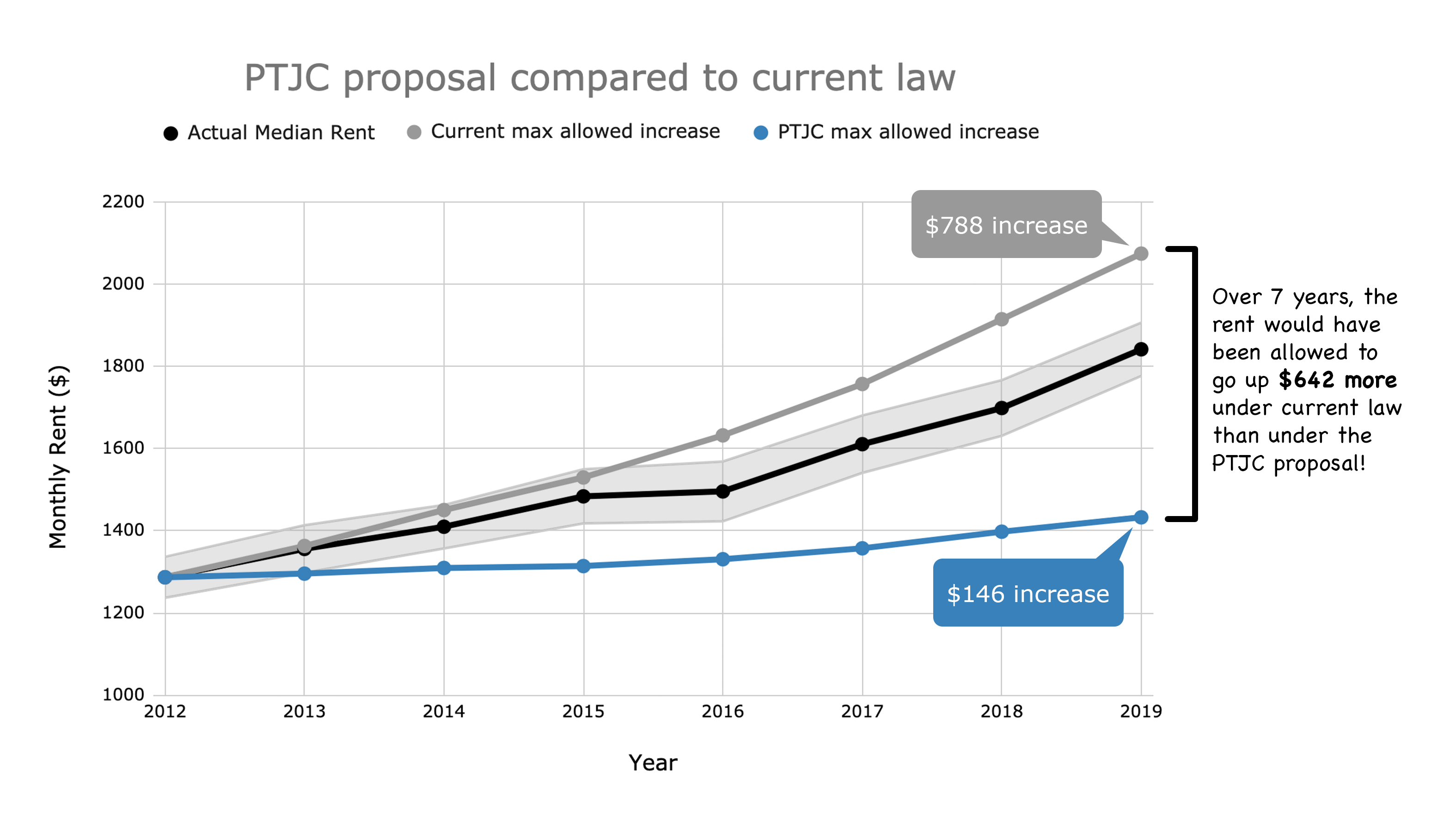 rent_increase_graph